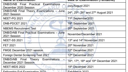 NEET-SS FET NBEMS 2021 Exams Dates Announced!